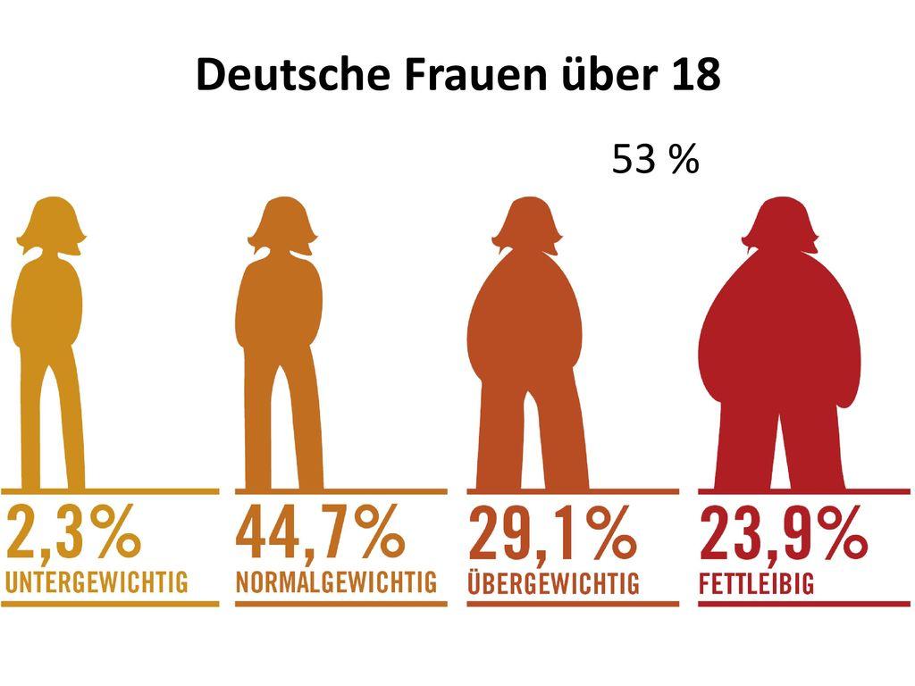Deutsche Frauen über 18 53 %
