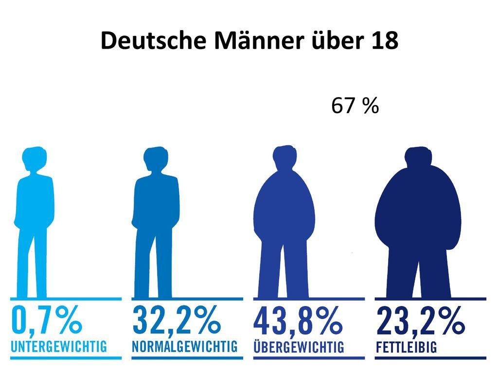 Deutsche Männer über 18 67 %