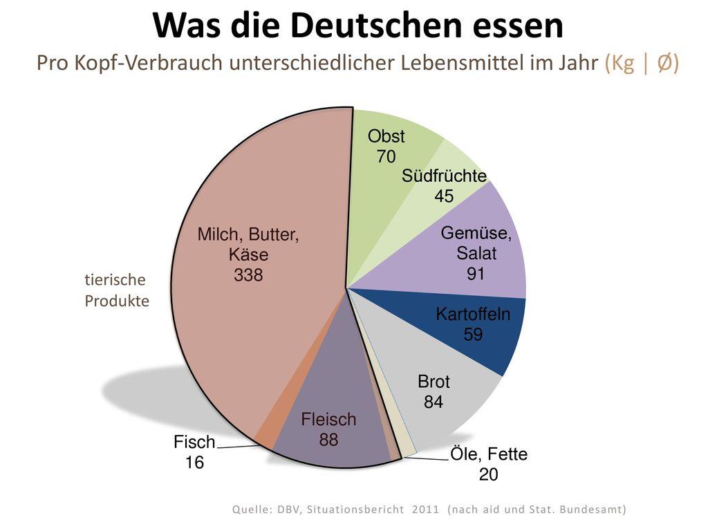 Was die Deutschen essen Pro Kopf-Verbrauch unterschiedlicher Lebensmittel im Jahr (Kg │ Ø)