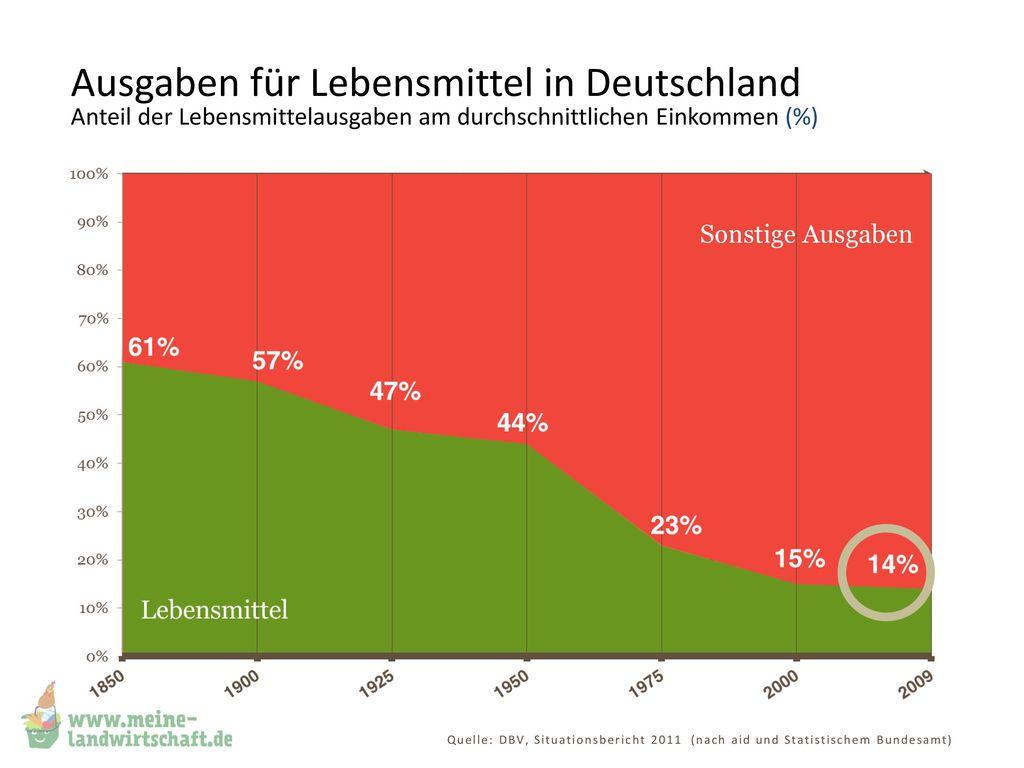 Ausgaben für Lebensmittel in Deutschland Anteil der Lebensmittelausgaben am durchschnittlichen Einkommen (%)