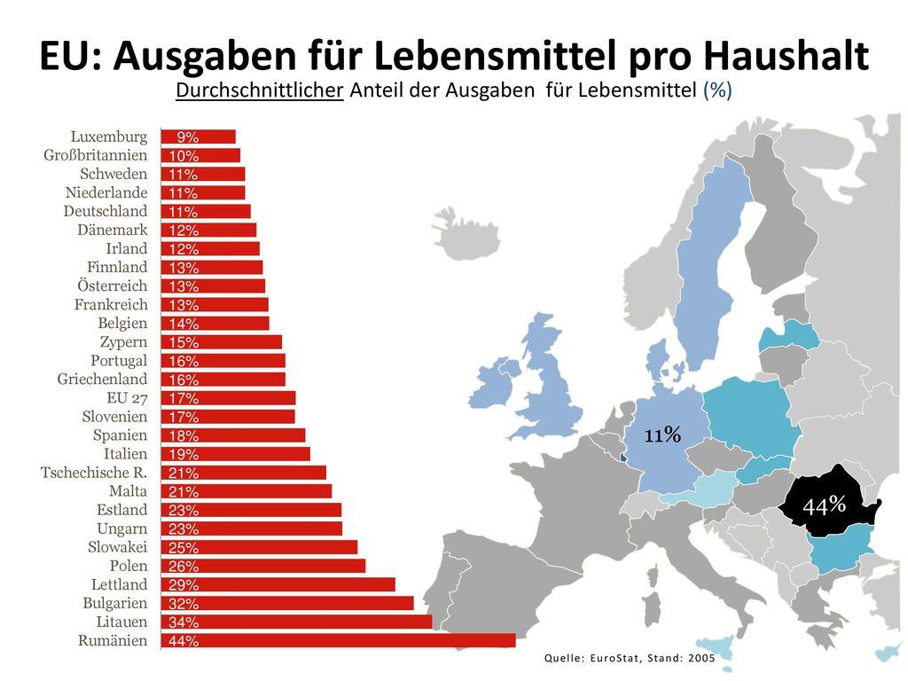EU: Ausgaben für Lebensmittel pro Haushalt