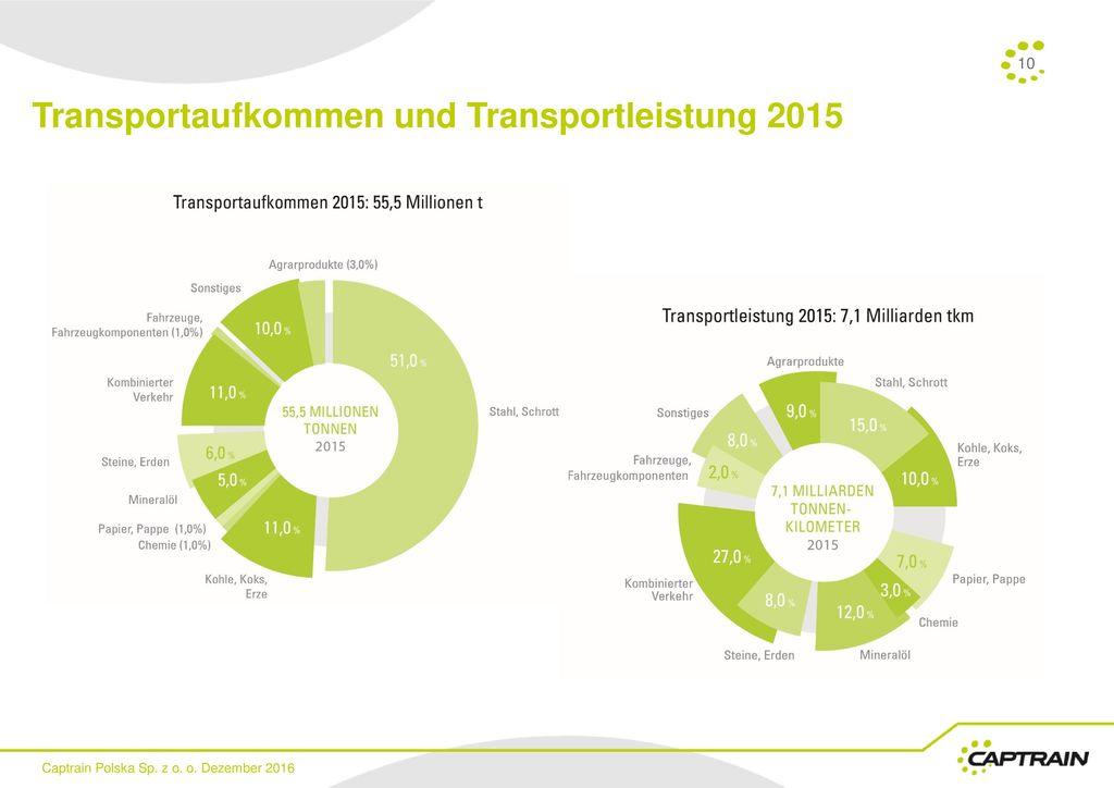 Transportaufkommen und Transportleistung 2015