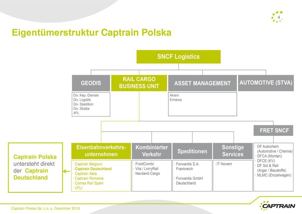 Eigentümerstruktur Captrain Polska
