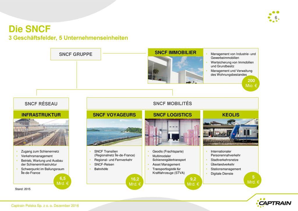 Die SNCF 3 Geschäftsfelder, 5 Unternehmenseinheiten