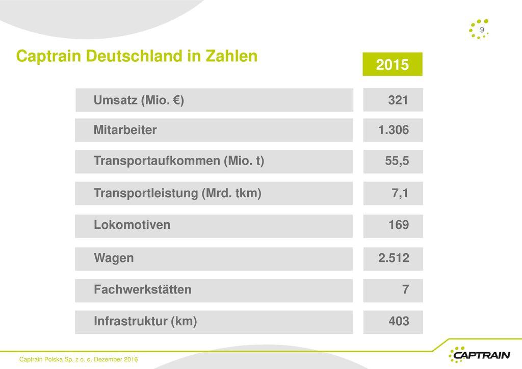 Captrain Deutschland in Zahlen