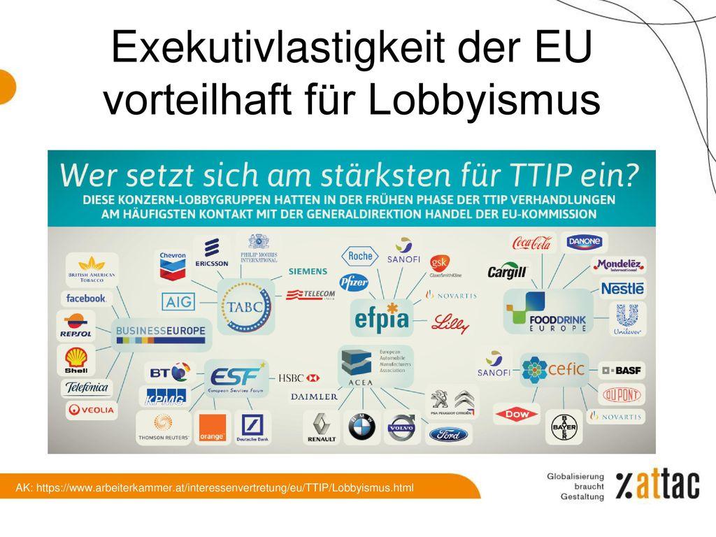 EU Außenhandel (Exporte)