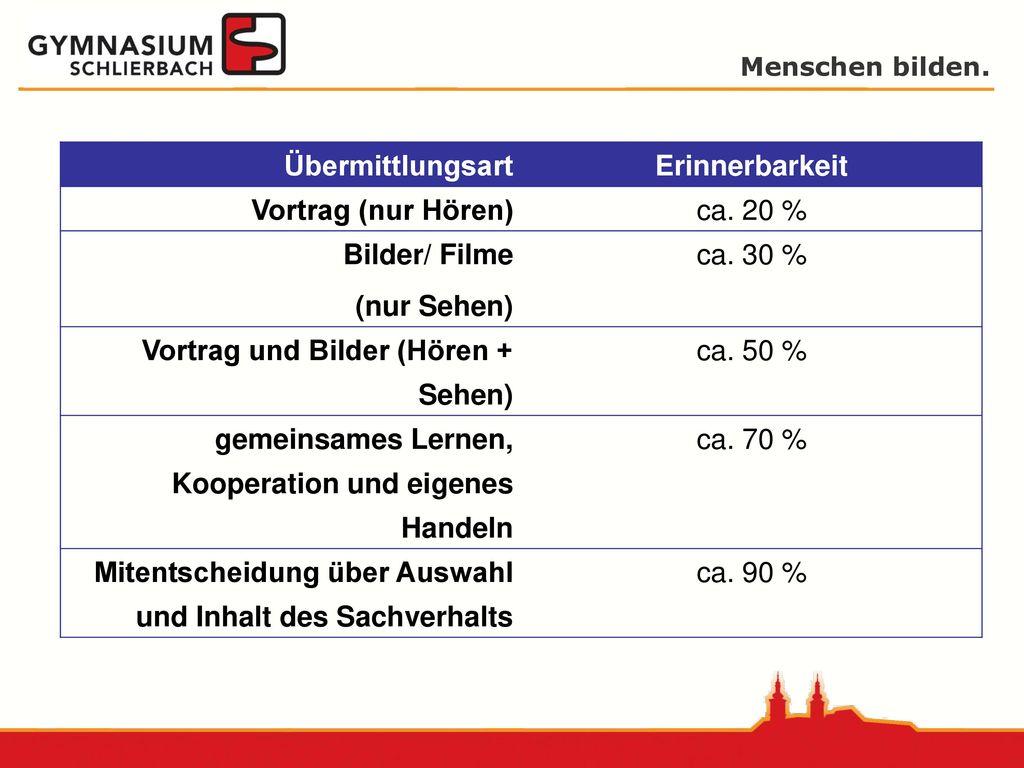 Übermittlungsart Erinnerbarkeit. Vortrag (nur Hören) ca. 20 % Bilder/ Filme. (nur Sehen) ca. 30 %