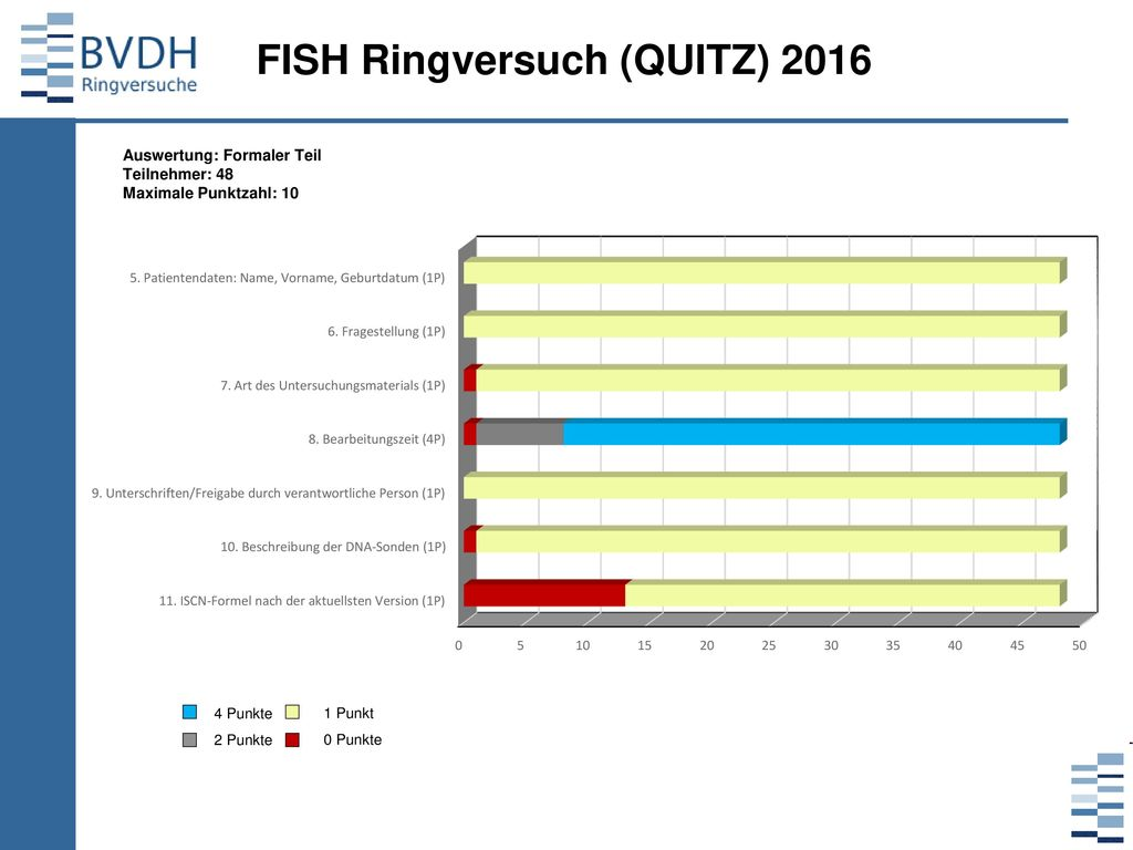 FISH Ringversuch (QUITZ) 2016