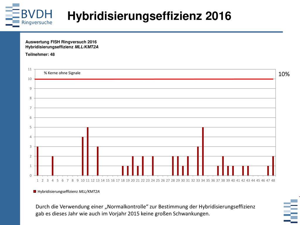 Hybridisierungseffizienz 2016