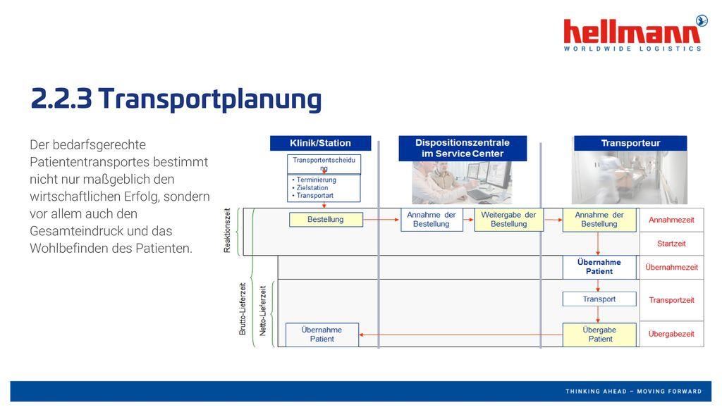 2.2.3 Transportplanung