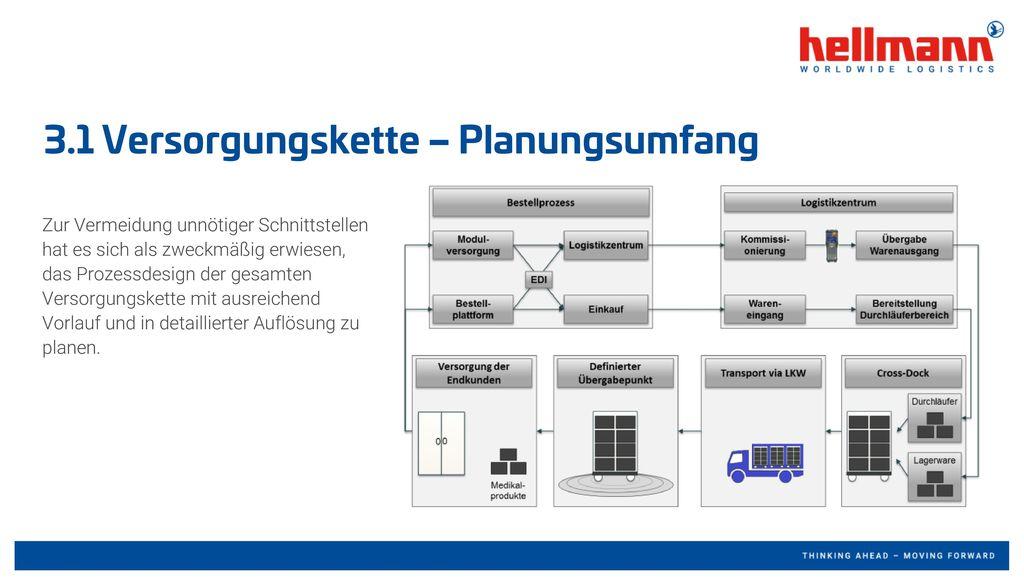 3.1 Versorgungskette – Planungsumfang