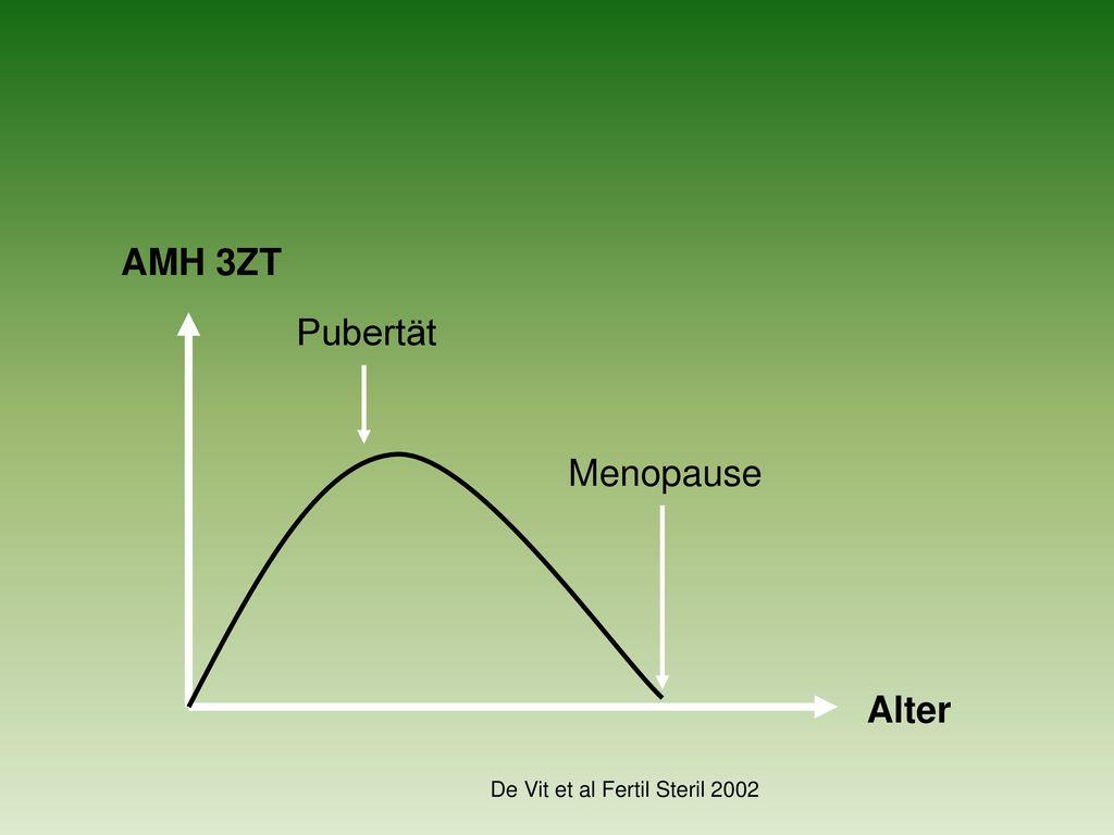 AMH 3ZT Pubertät Menopause Alter De Vit et al Fertil Steril 2002