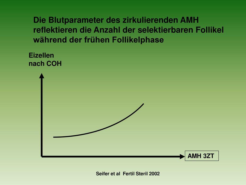 Die Blutparameter des zirkulierenden AMH reflektieren die Anzahl der selektierbaren Follikel während der frühen Follikelphase
