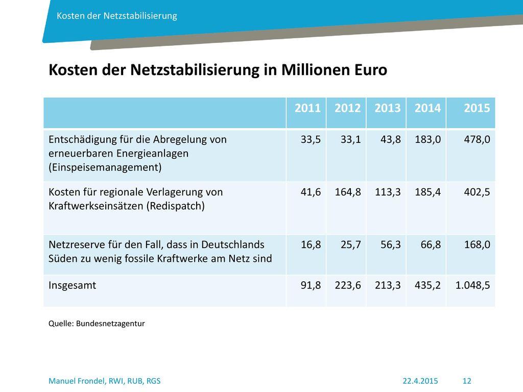 Kosten der Netzstabilisierung in Millionen Euro
