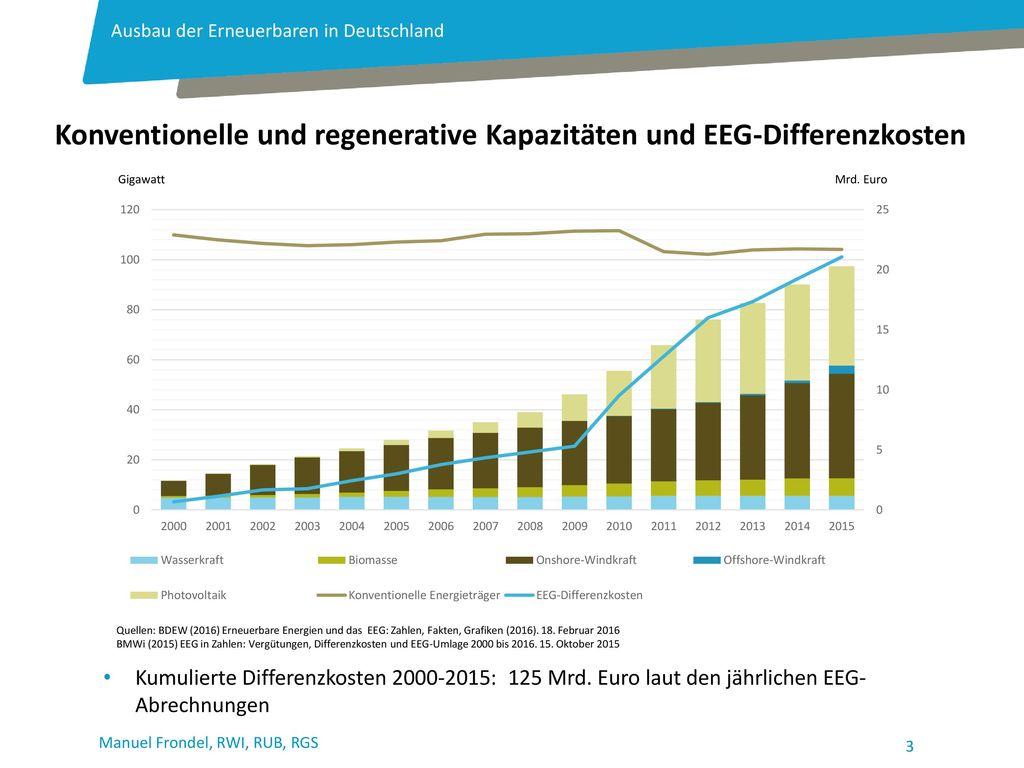 Konventionelle und regenerative Kapazitäten und EEG-Differenzkosten