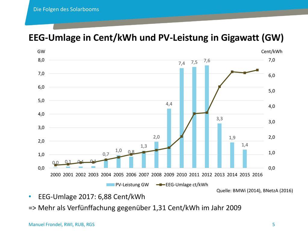 EEG-Umlage in Cent/kWh und PV-Leistung in Gigawatt (GW)