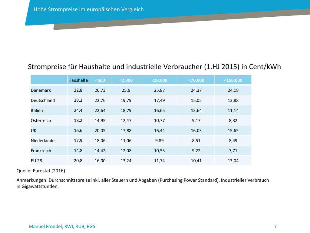 Hohe Strompreise im europäischen Vergleich