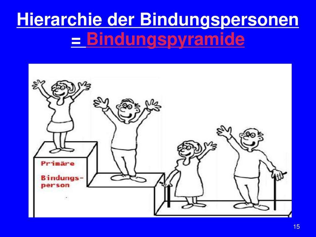 Hierarchie der Bindungspersonen = Bindungspyramide