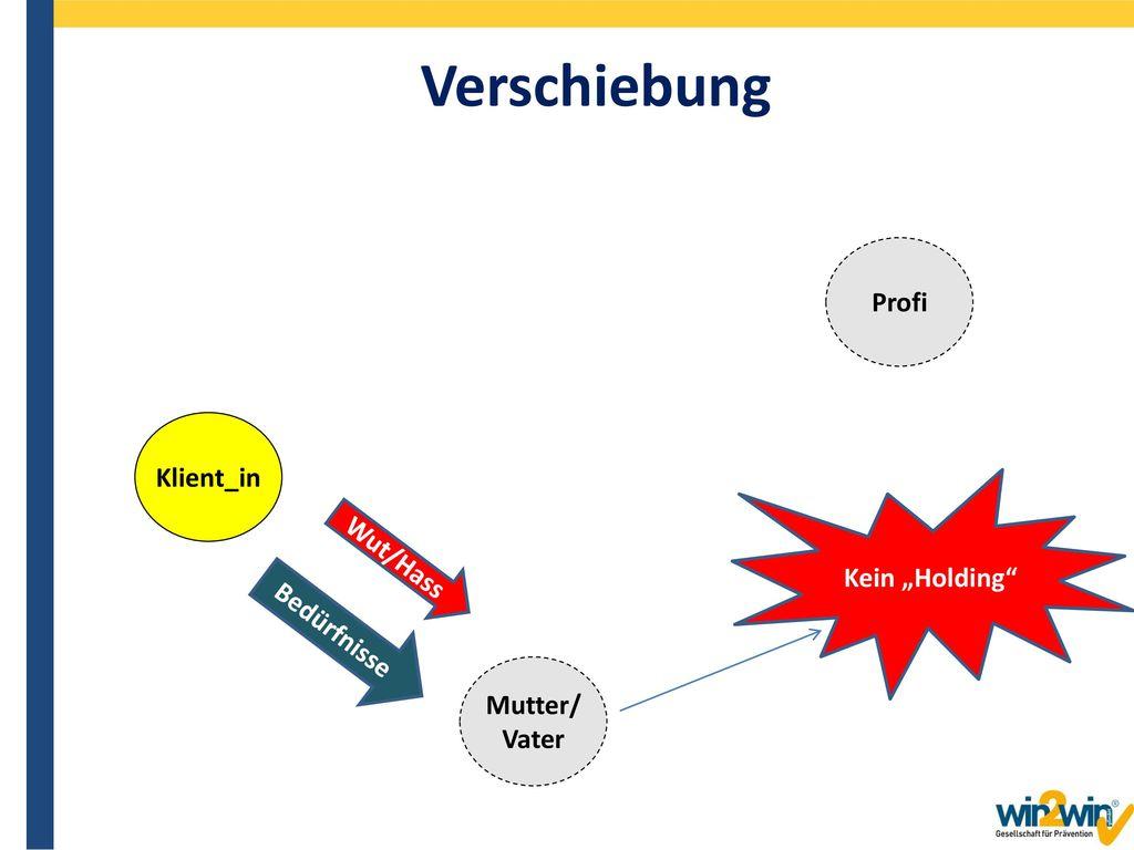 """Verschiebung Profi Klient_in Kein """"Holding Wut/Hass Bedürfnisse"""