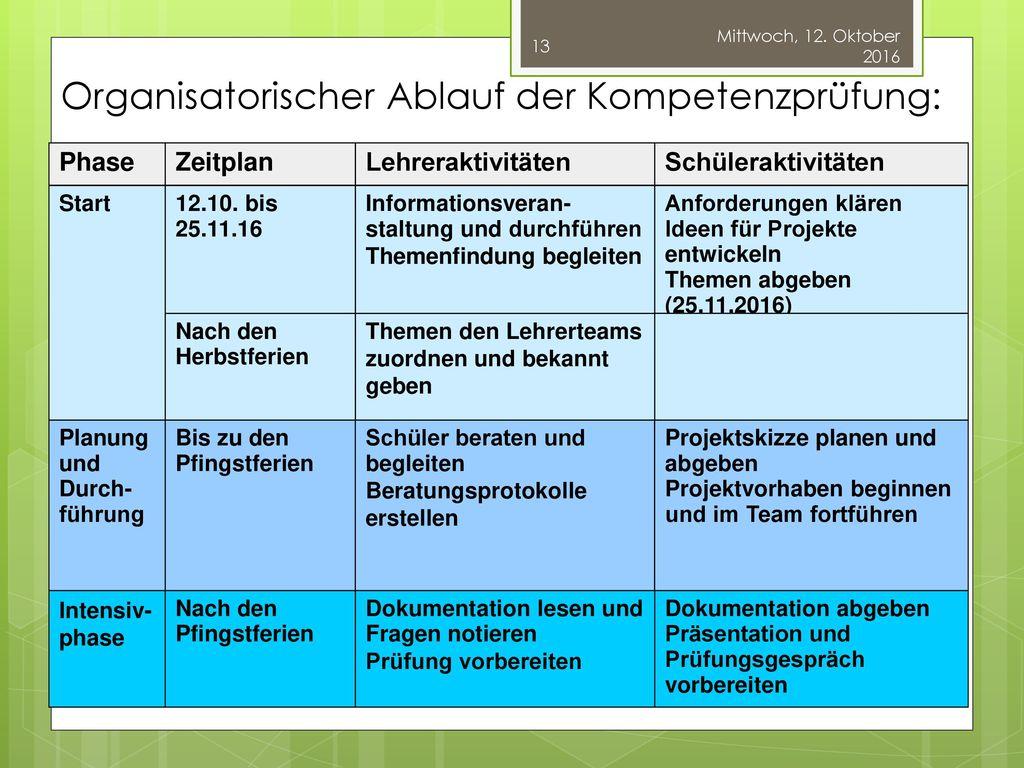 Organisatorischer Ablauf der Kompetenzprüfung: