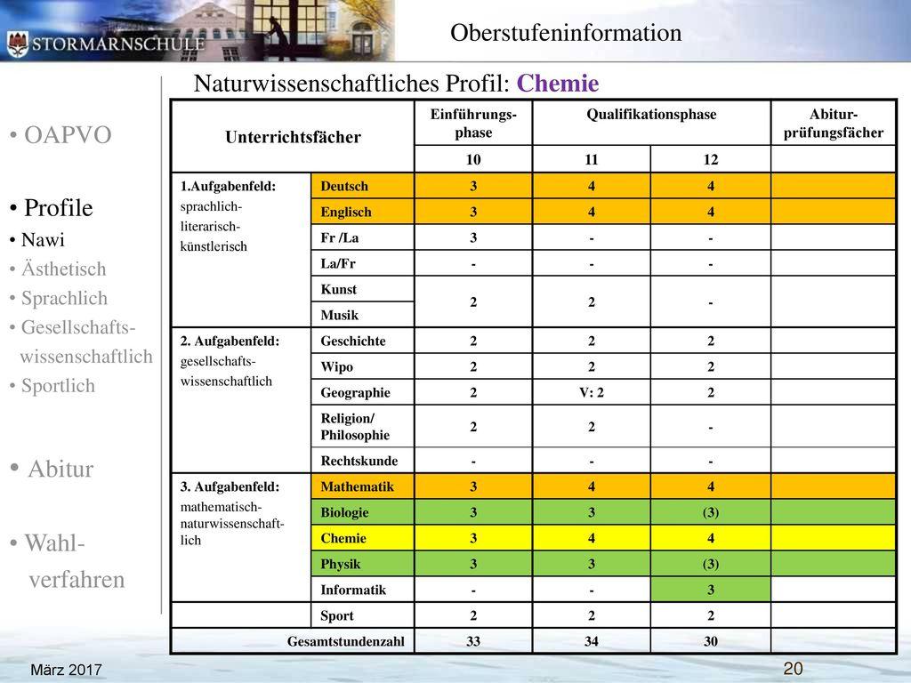 Naturwissenschaftliches Profil: Chemie