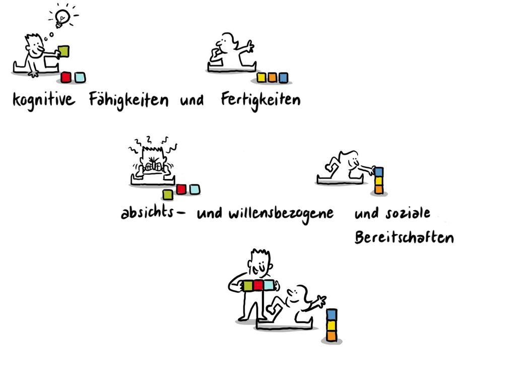 Kognitive Fähigkeiten und Fertigkeiten: Wissen