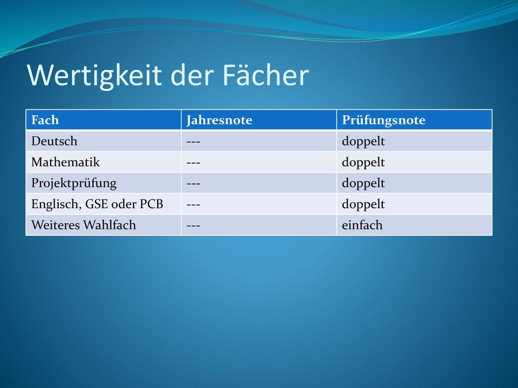 Wertigkeit der Fächer Fach Jahresnote Prüfungsnote Deutsch --- doppelt