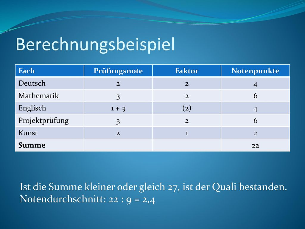 Berechnungsbeispiel Fach. Prüfungsnote. Faktor. Notenpunkte. Deutsch. 2. 4. Mathematik. 3. 6.