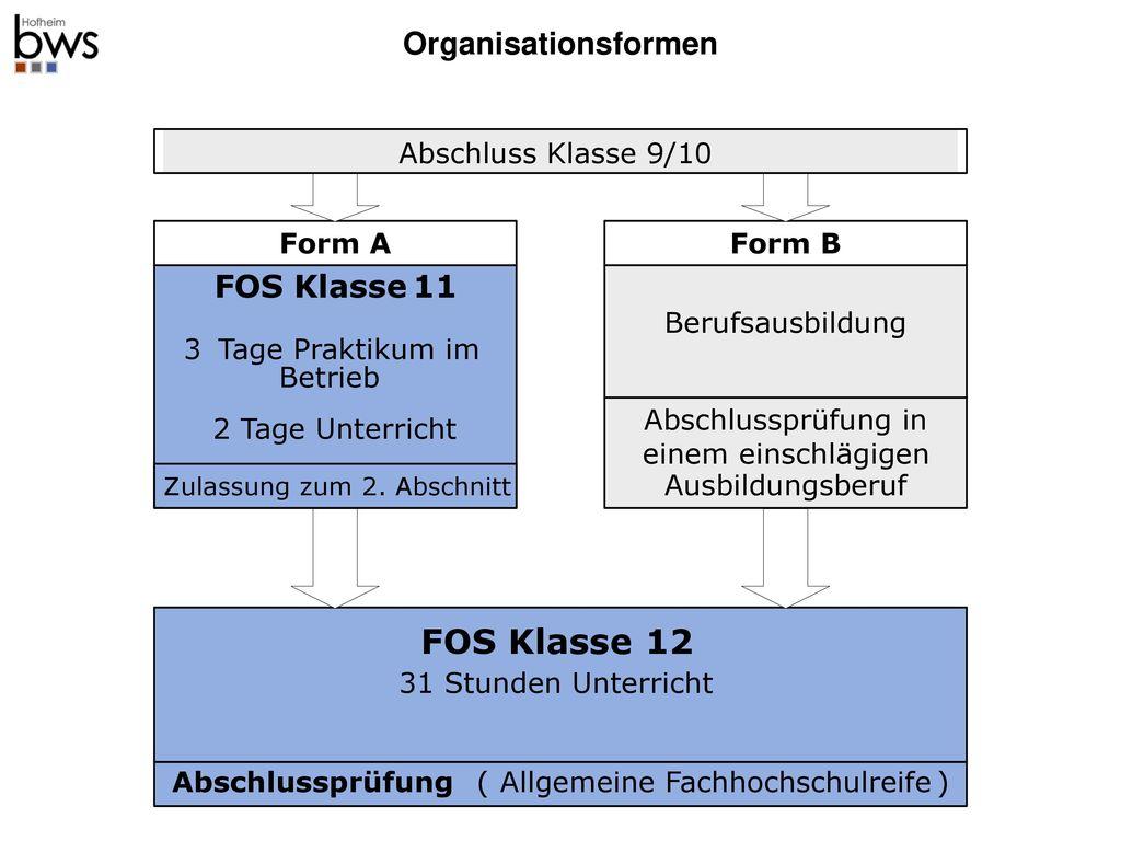 12 Organisationsformen FOS Klasse 11 Form A Form B Abschlussprüfung (