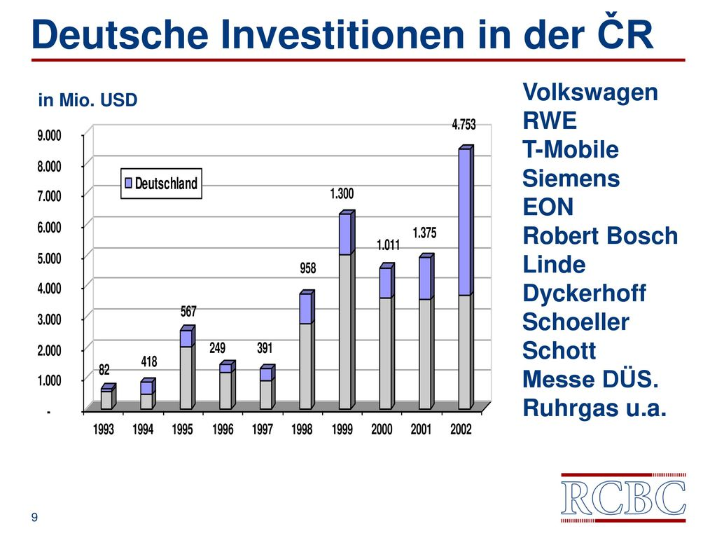 Deutsche Investitionen in der ČR