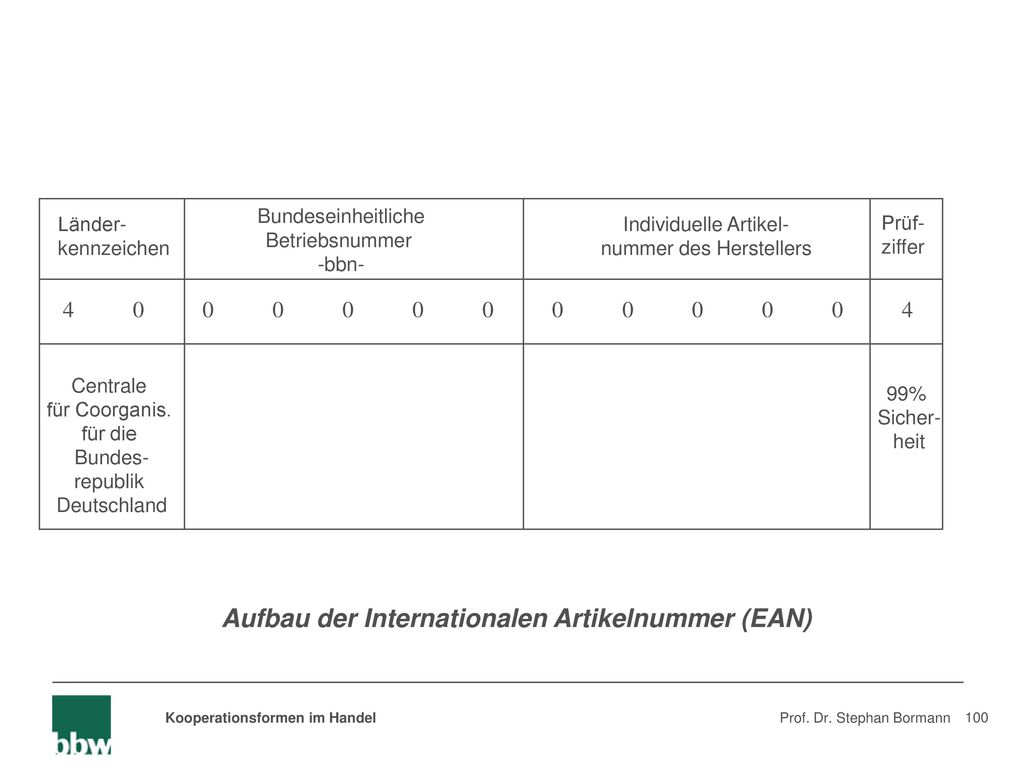 Aufbau der Internationalen Artikelnummer (EAN)