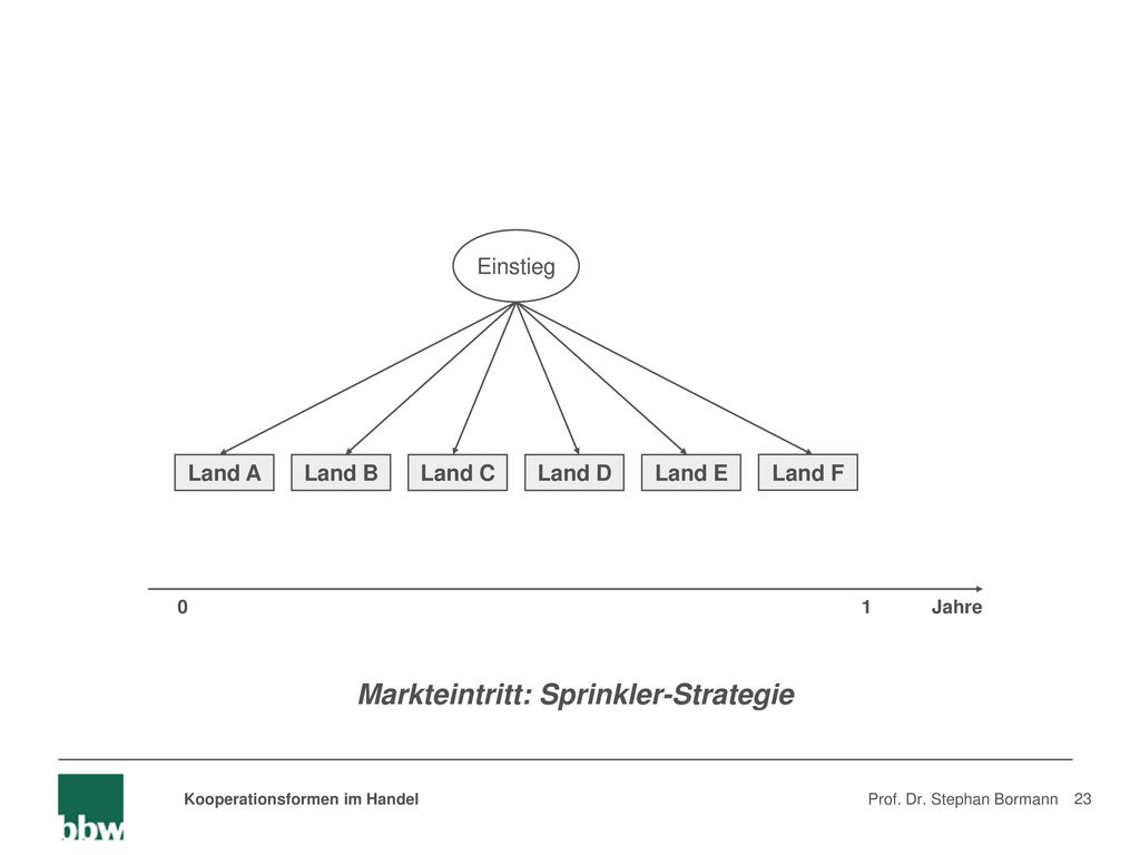 Markteintritt: Sprinkler-Strategie