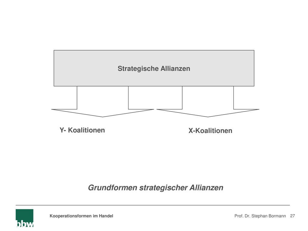 Strategische Allianzen Grundformen strategischer Allianzen
