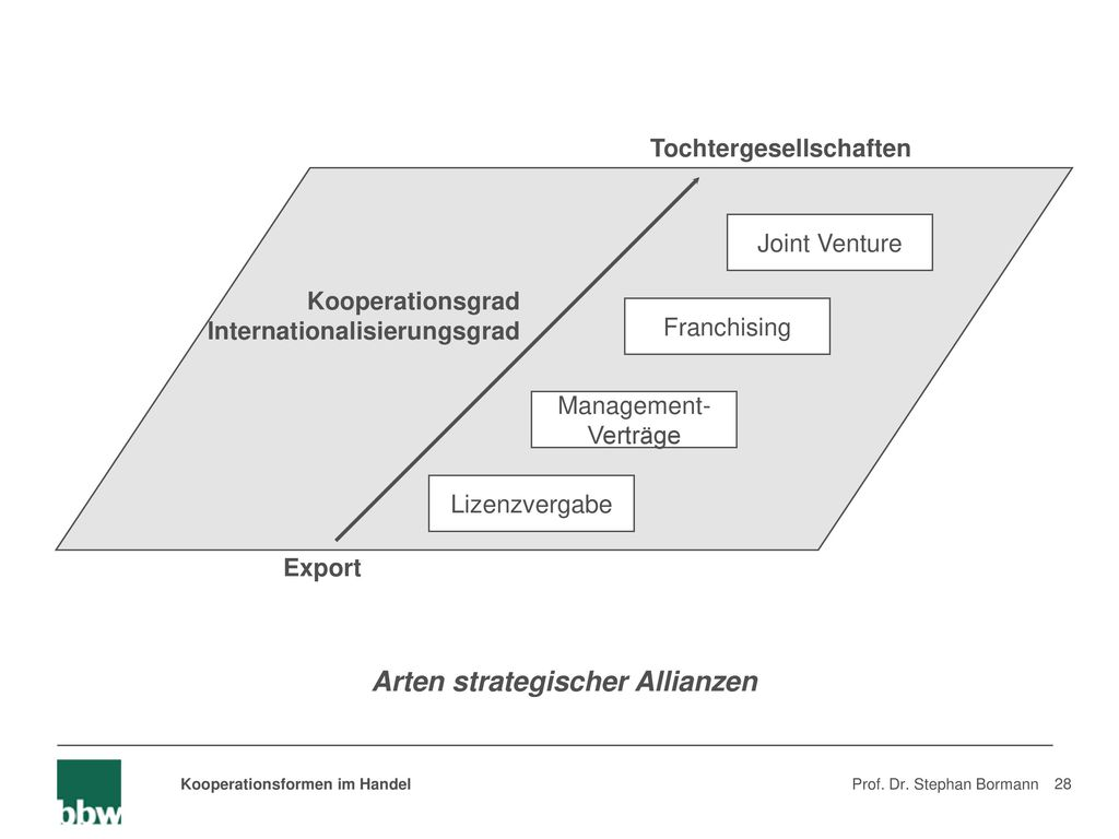 Arten strategischer Allianzen