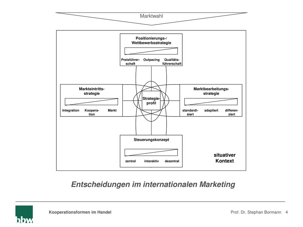 Entscheidungen im internationalen Marketing