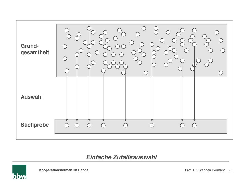Stichprobenfehler Berechnen : kooperationsformen im handel ppt herunterladen ~ Themetempest.com Abrechnung