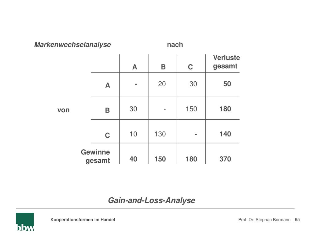 Gain-and-Loss-Analyse