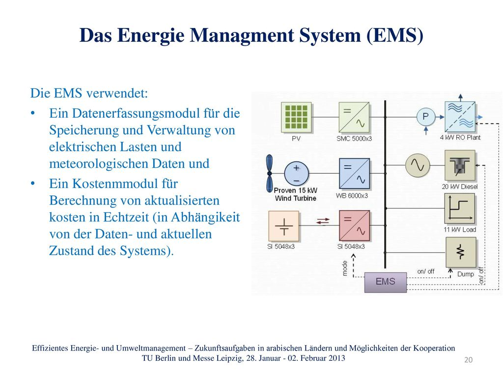 Das Energie Managment System (EMS)