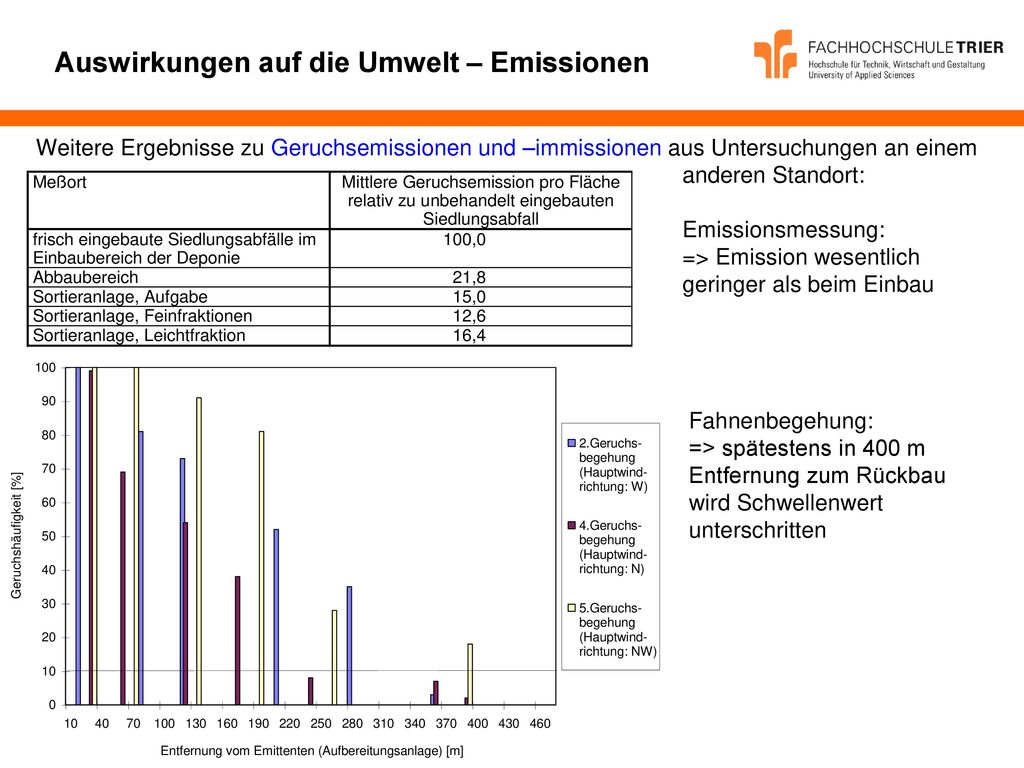 Auswirkungen auf die Umwelt – Emissionen