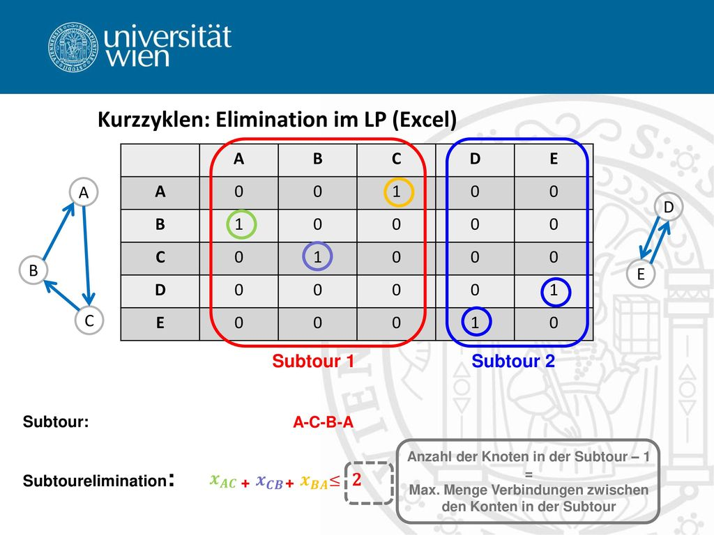Kurzzyklen: Elimination im LP (Excel)