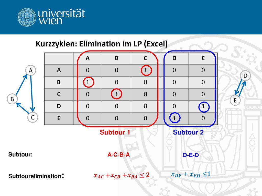 Kurzzyklen: Elimination im LP (Excel)