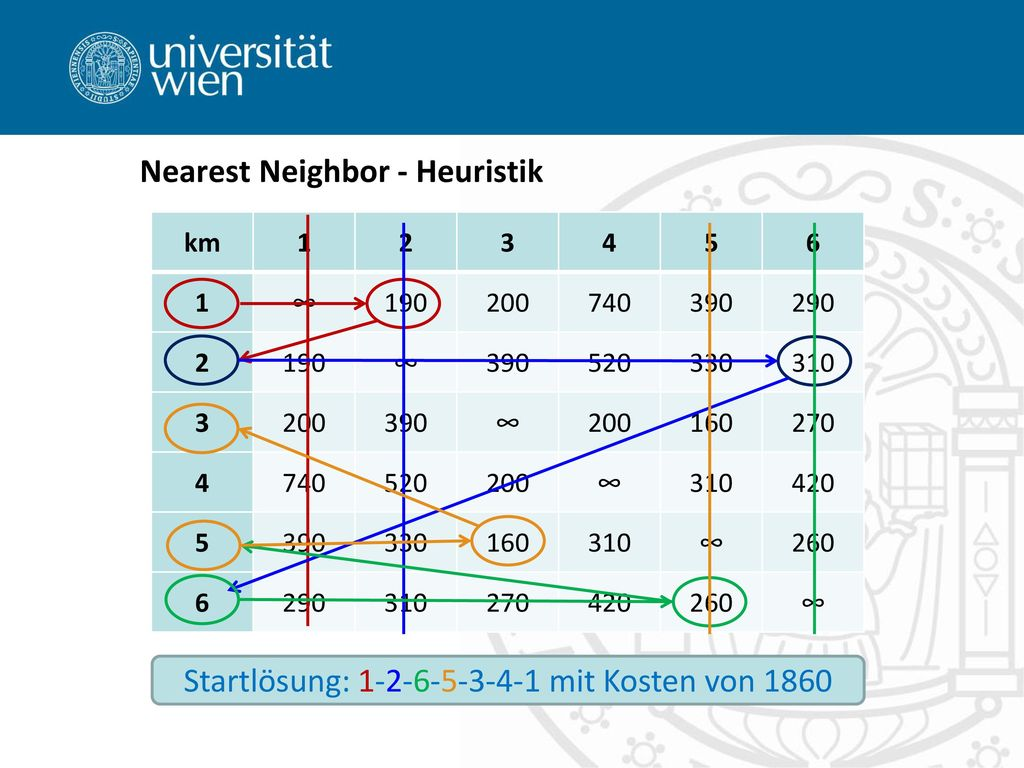Nearest Neighbor - Heuristik