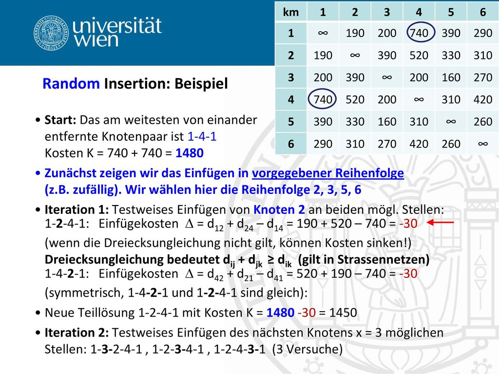 Random Insertion: Beispiel