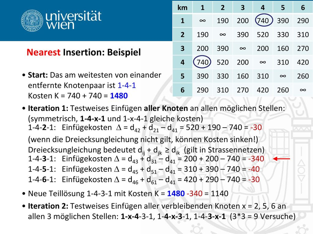 Nearest Insertion: Beispiel
