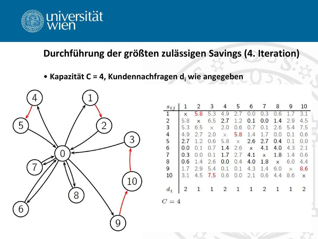 Durchführung der größten zulässigen Savings (4. Iteration)