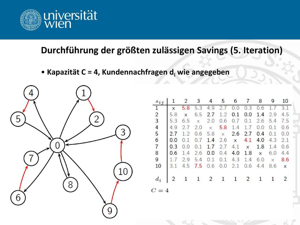 Durchführung der größten zulässigen Savings (5. Iteration)