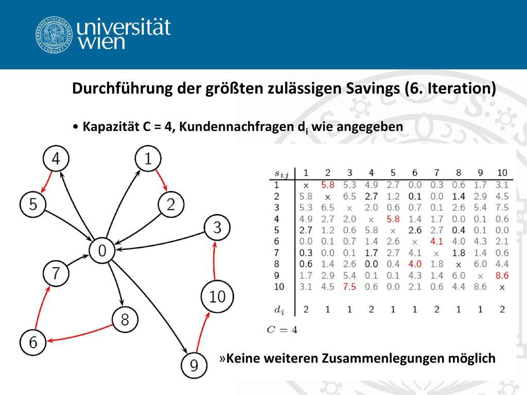Durchführung der größten zulässigen Savings (6. Iteration)