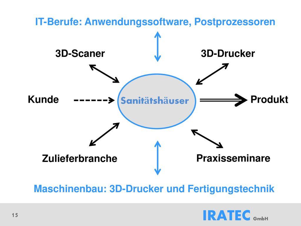 Maschinenbau: 3D-Drucker und Fertigungstechnik