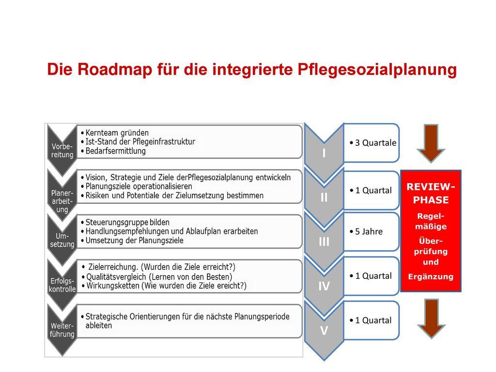 Die Roadmap für die integrierte Pflegesozialplanung
