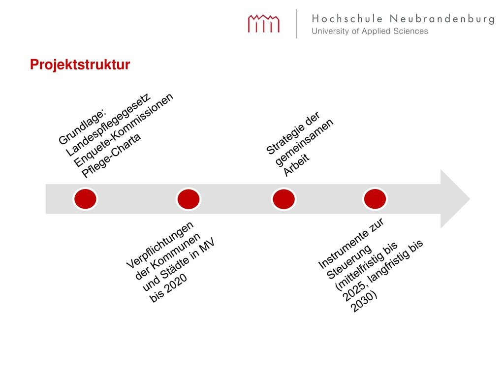 Projektstruktur Landespflegegesetz Enquete-Kommissionen Grundlage:
